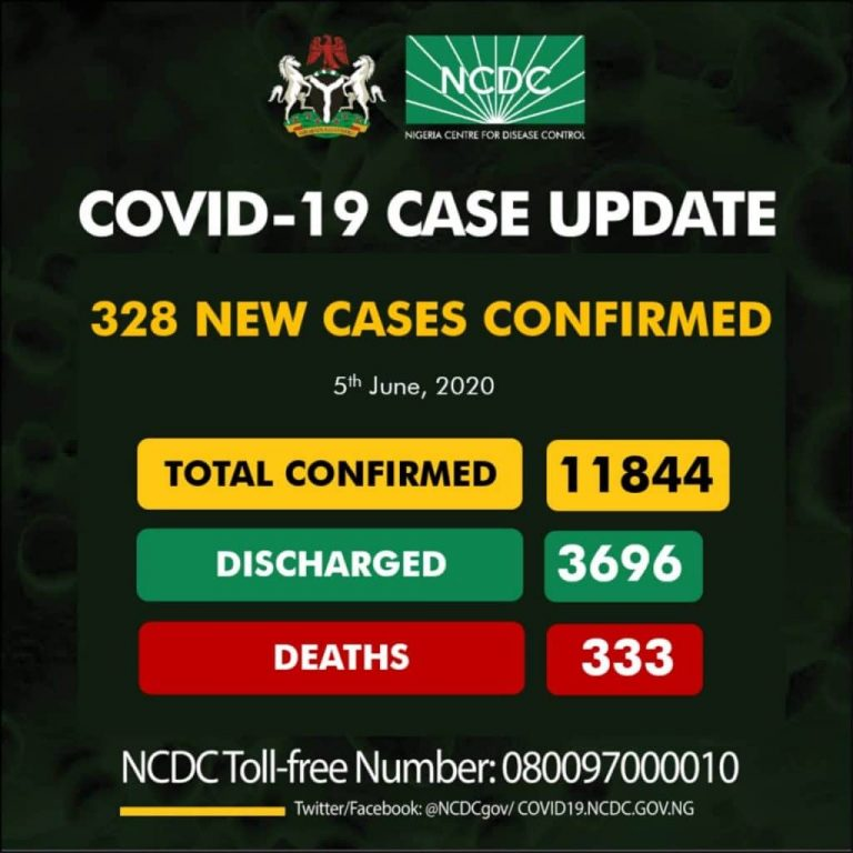 NCDC Confirms 328 New Cases Of Coronavirus As Toll Rises To 11,844